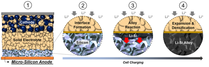 How the all-solid-state battery with a pure-silicon anode works