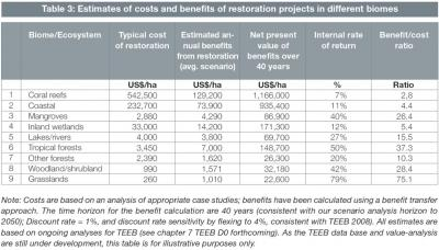 'Returns on Investment' from Ecosystem Restoration