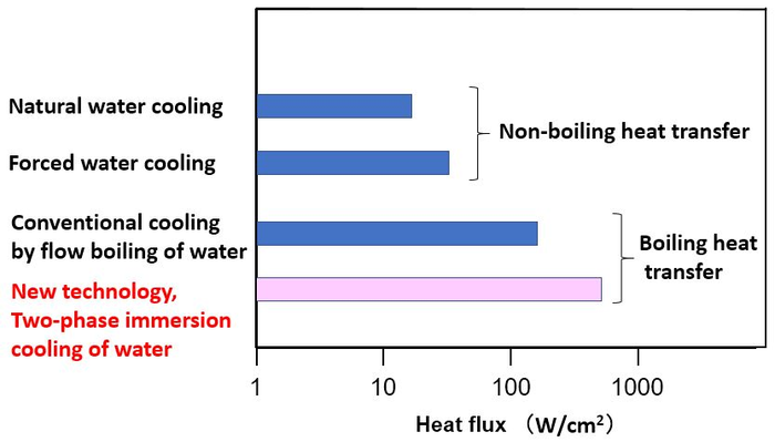 Relationship between cooling technology and heat flux