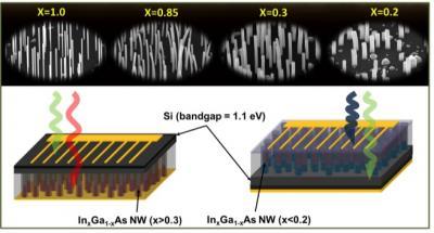 Nanowire Solar Cells