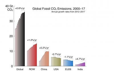 Global Fossil CO2 Emissions, 2000-17