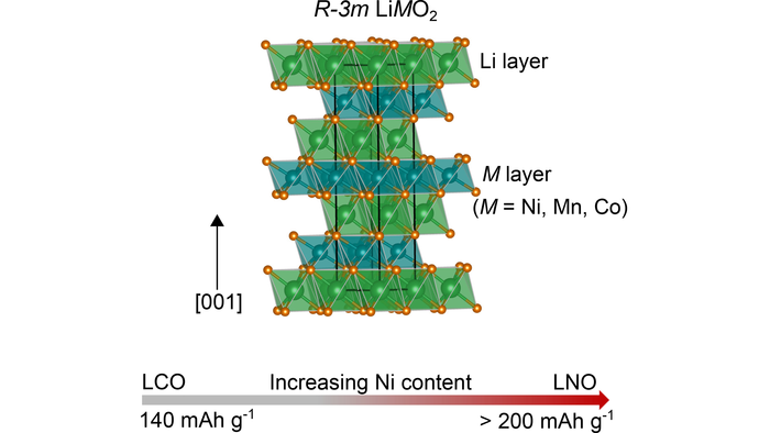 Crystal structure for layered transition metal oxide cathode materials