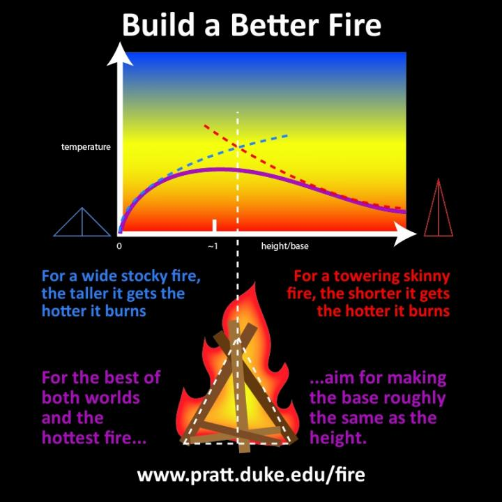 Fire Shape Infographic
