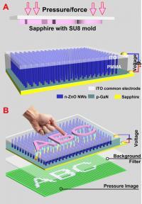 Schematic of Piezo-Phototronic Device