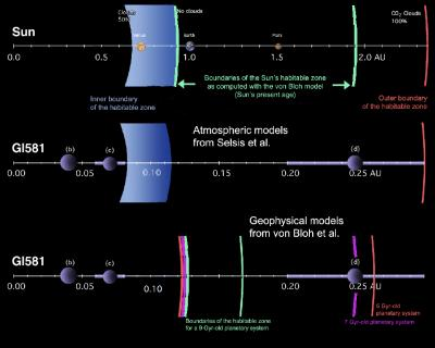 Figure 1. Illustration of the Habitable Zone Boundaries as Obtained by the 2 Teams