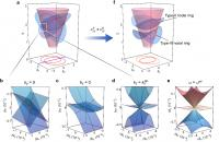Dispersion near the triple nexus points and nodal lines