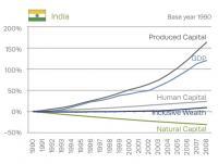 Inclusive Wealth: India