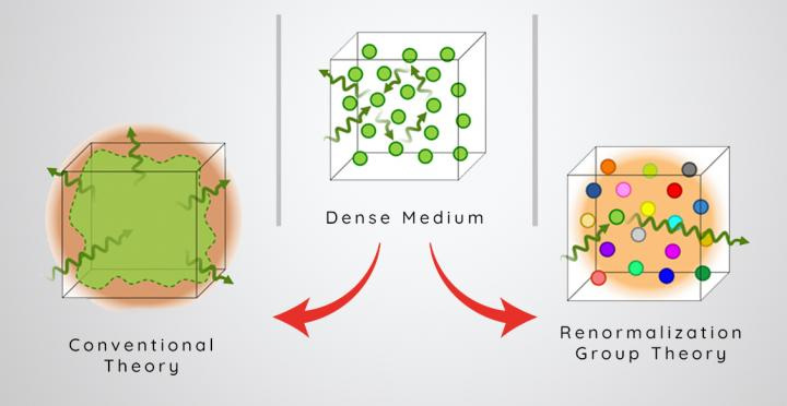 Schematic illustration of the optical response of a dense atomic medium seen by traditional theories vs. the RG theory