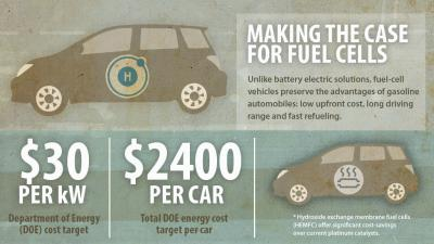 Making the Case for Fuel-Cell Vehicles