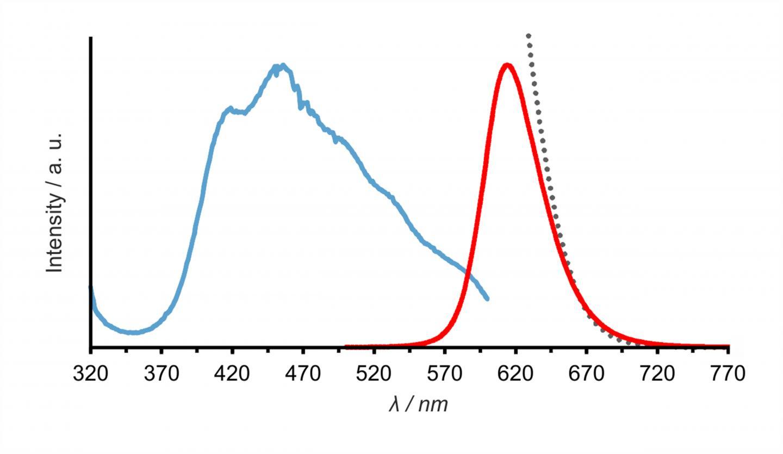 Luminous Efficacy of SALON