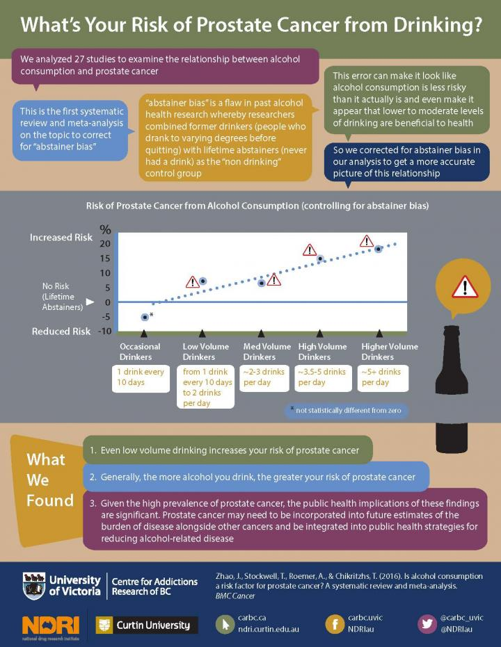 Infographic: What's Your Risk of Prostate Cancer from Drinking (Abridged Version)