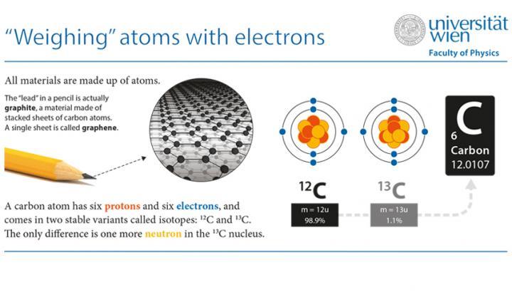 Atoms (1 of 2)