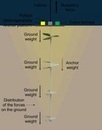 Anchor system