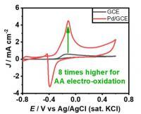 Figure 2: AA electro-oxidation is enhanced by unique metal morphology.