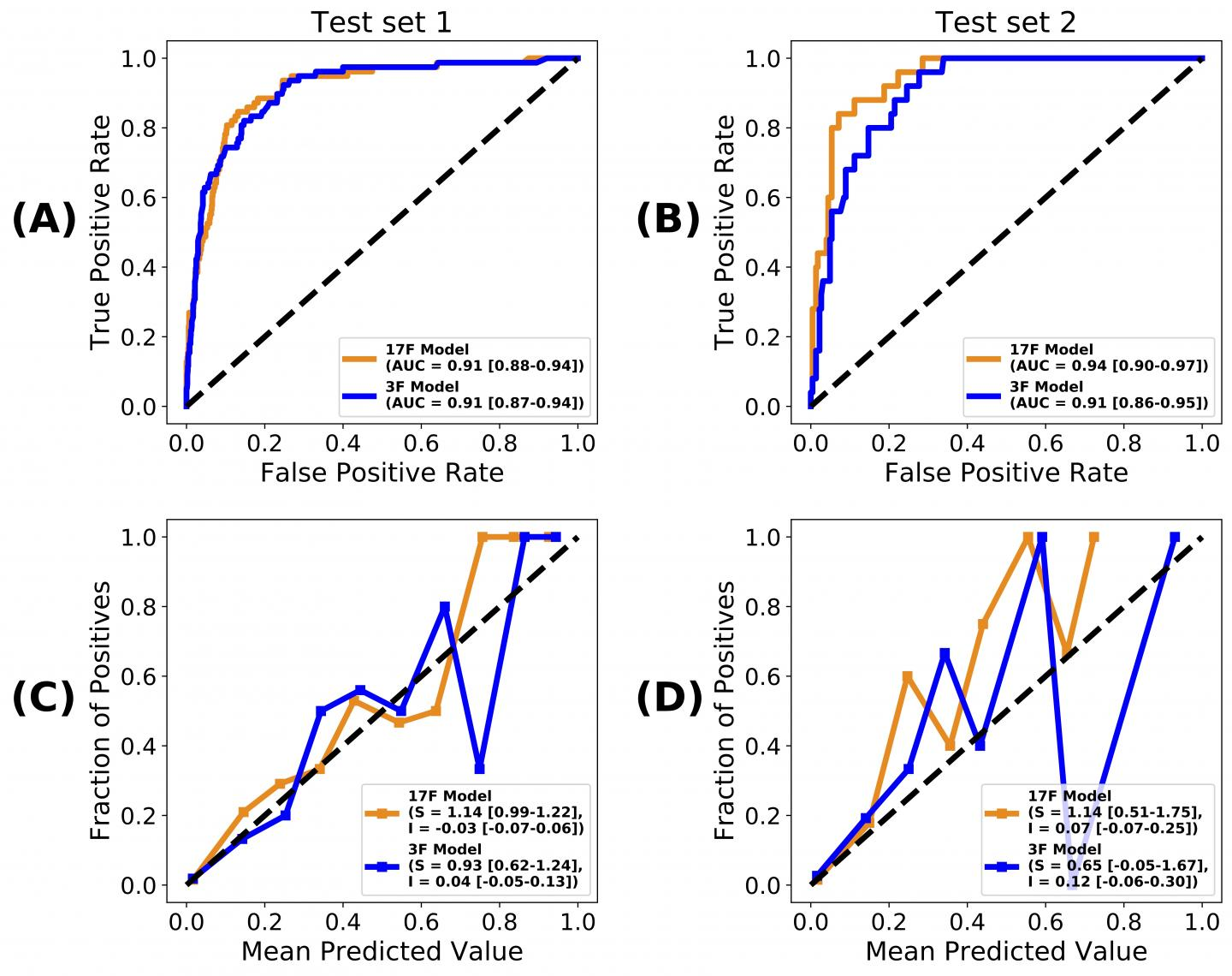Performance of the mortality prediction models on two validation datasets.