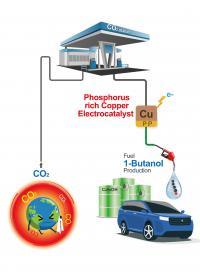 Ways to convert CO2