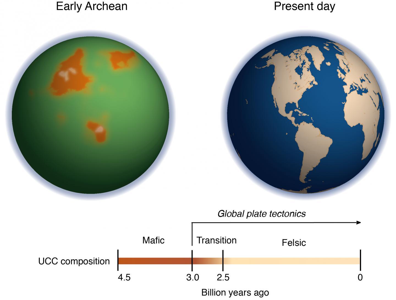 Archean Vs. Modern Earth