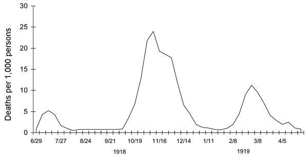 Pandemic Waves: 1918-1919