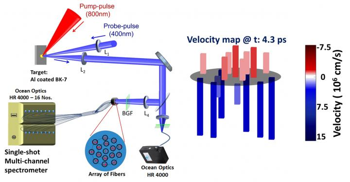 Capturing the ultrafast motions of a laser plasma