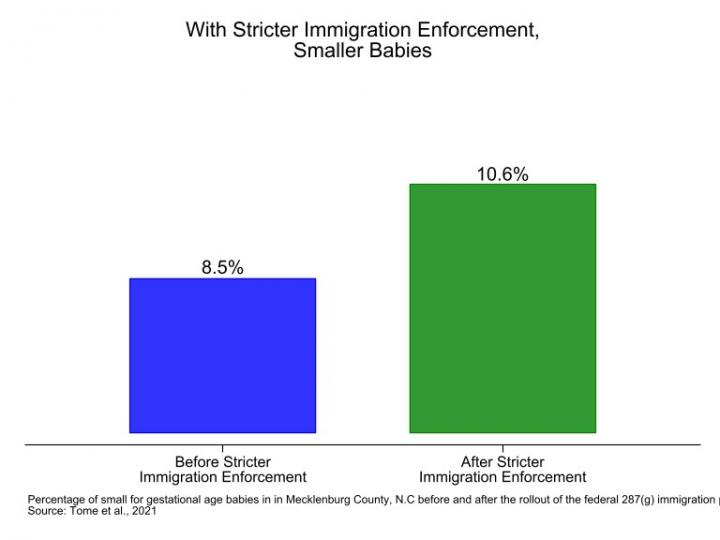 With Stricter Immigration Enforcement, Smaller Babies