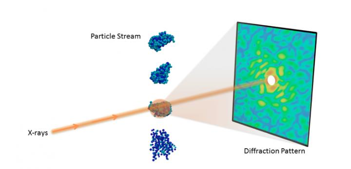 Figure 1 Experimental Setup for a Single-Particle Diffraction