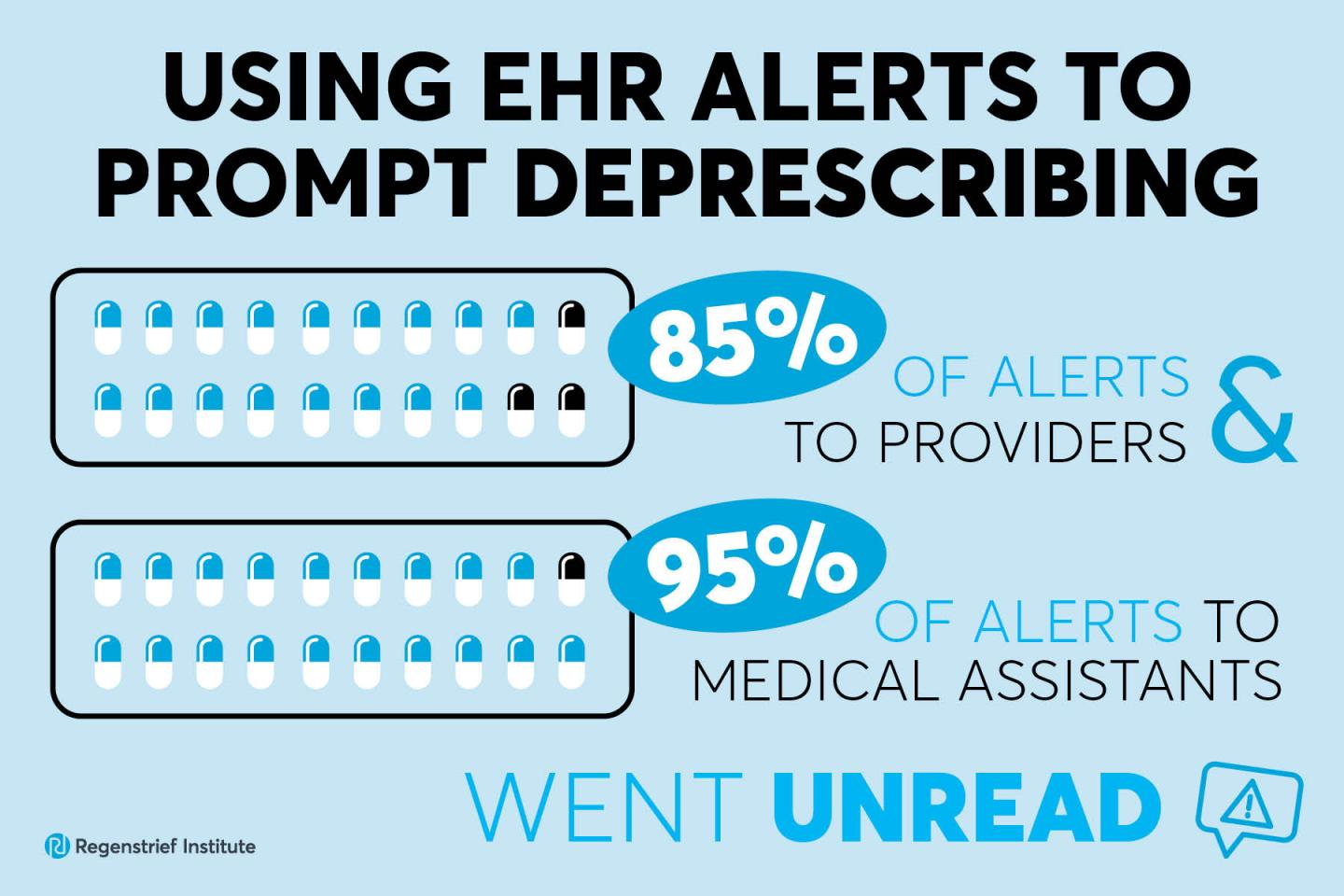 EHR alerts go unread and do not lead to deprescribing of medicines linked to dementia