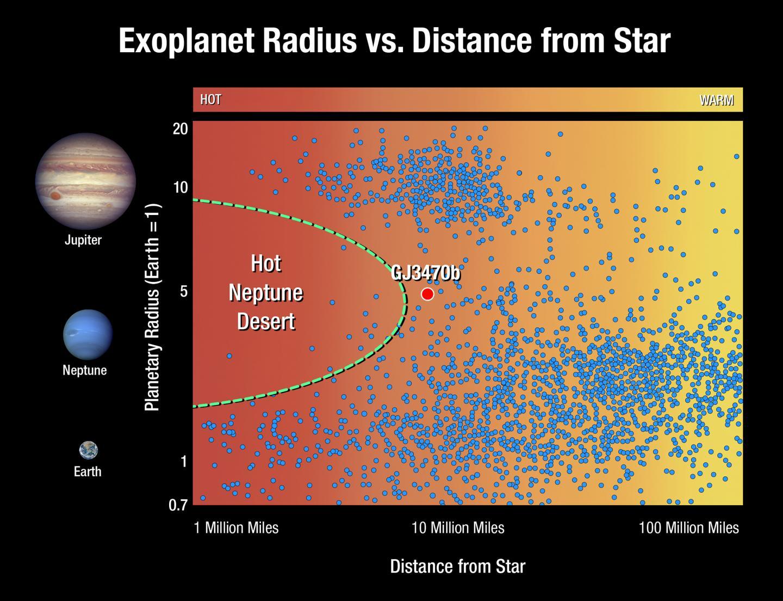Hot Neptune Desert Data Visualization