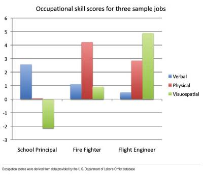 Occupation Skill Scores for 3 Sample Jobs