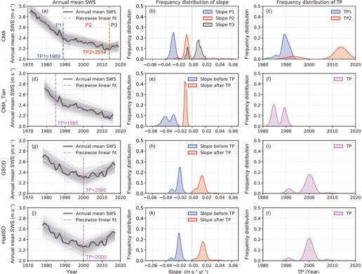 Figure 1 Trend change characteristics of annual mean SWS in China based on four SWS datasets.