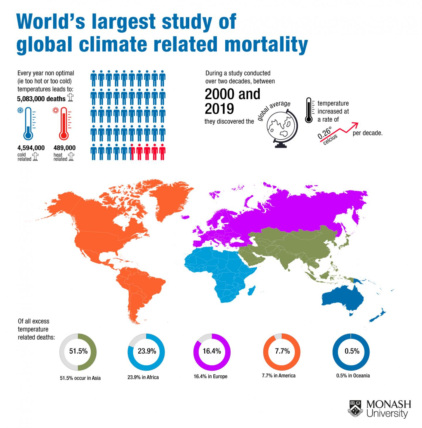 Global Deaths Related to Abnormal Temperatures
