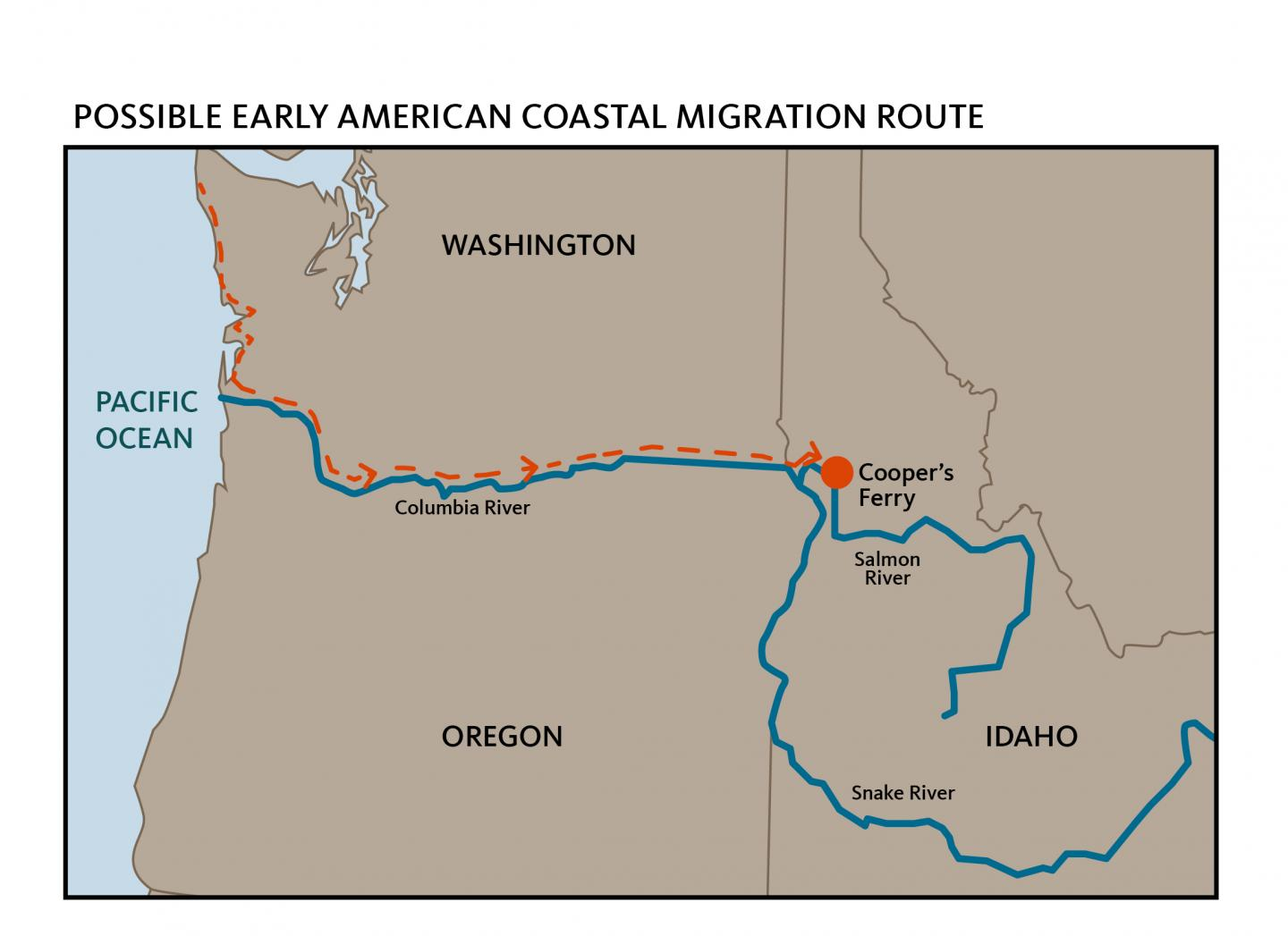 Early Migration Route