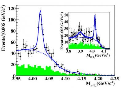 New Charged Charmonium-Like States Observed at BESIII