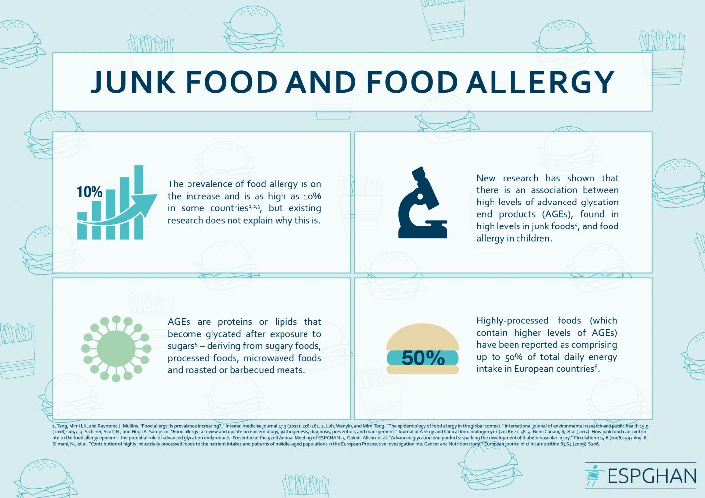 Junk Food and Food Allergy Infographic