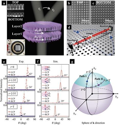 Demonstration of the dynamic beam-steering metadevice