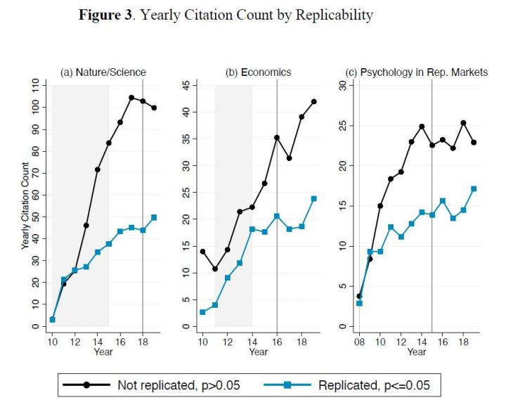 Figure 3. Yearly Citation Count by Replicability
