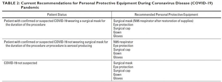 Current Recommendations for Personal Protective Equipment During Coronavirus Disease (COVID-19) Pandemic