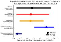 Sea-Level Rise From Antarctica by 2100