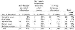 """Responses (by role in school) to survey question: """"With regard to [school] policy creation during COVID-19 in the past 3 months, I feel like I have…"""""""