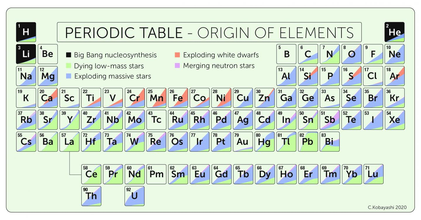 The Periodic Table, Showing Naturally Occurring Elements up to Uranium