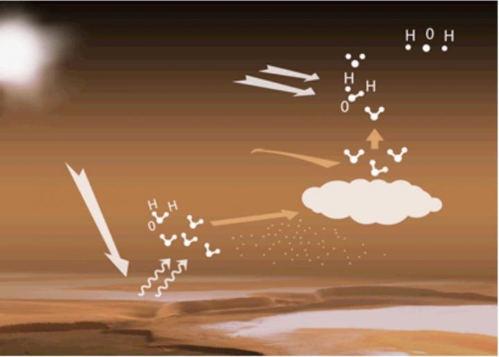Water Cycle in Martian Atmosphere