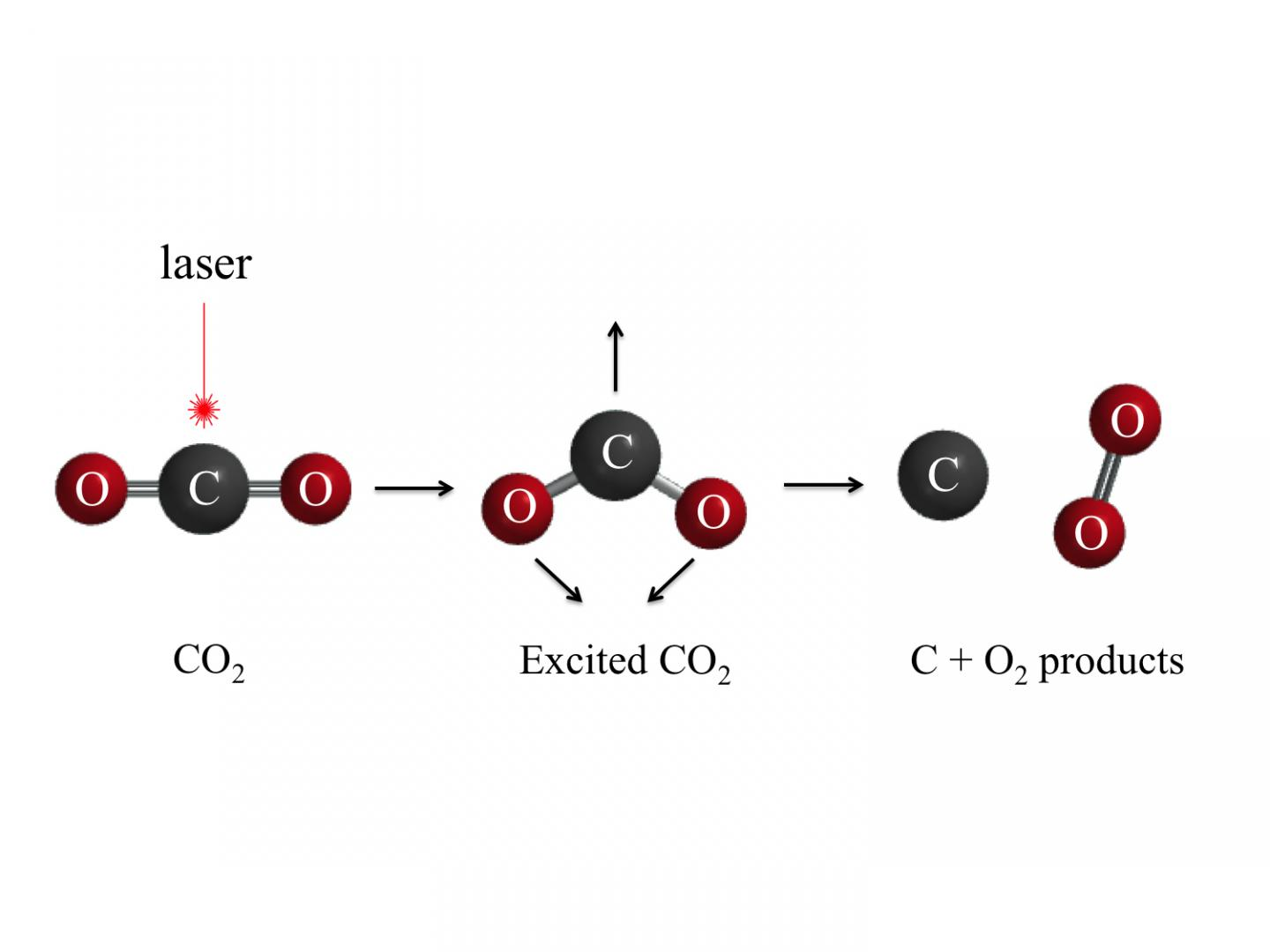 Making Oxygen from Carbon Dioxide