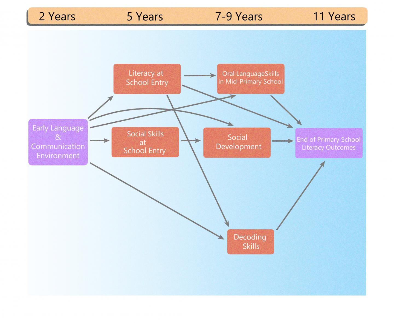Key learning pathways