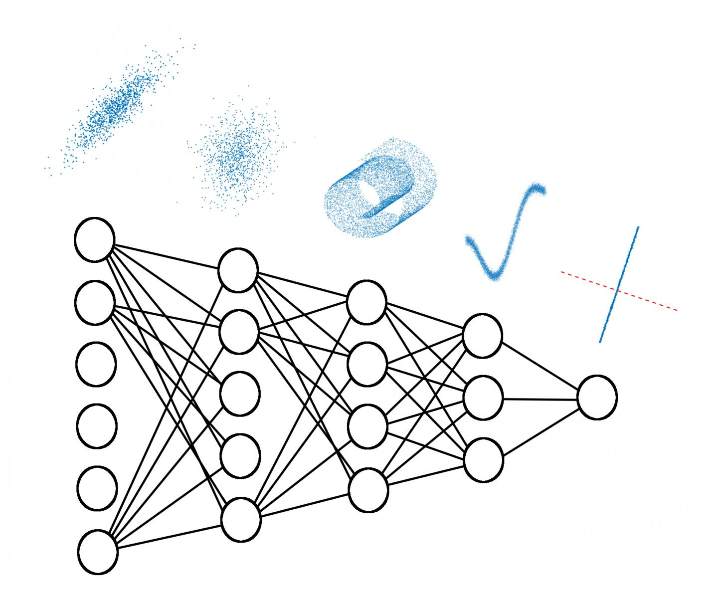 Information Processing in Deep Neural Networks