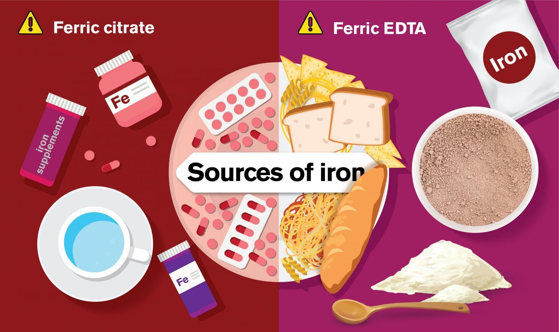 Ferric Citrate and Ferric EDTA