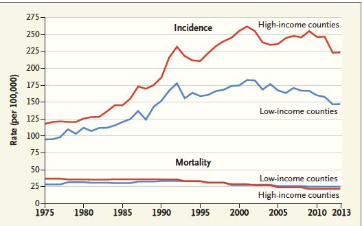 Incidence and Mortality Trends for Four Types of Cancer in High- and Low-Income U.S. Counties, 1975-2013