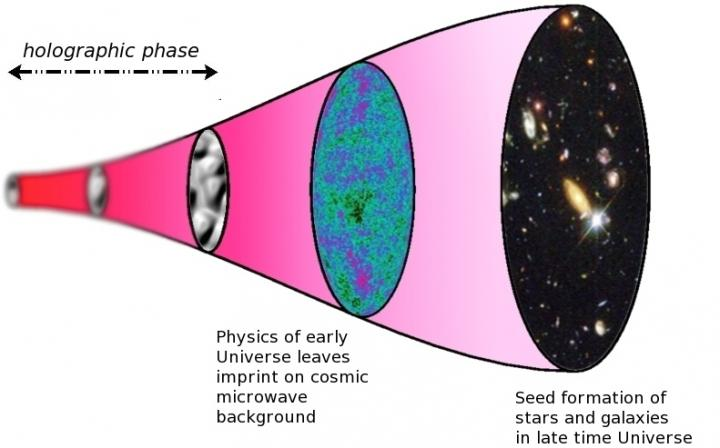 Timeline of the Holographic Universe
