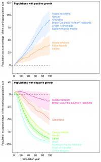 Population Development