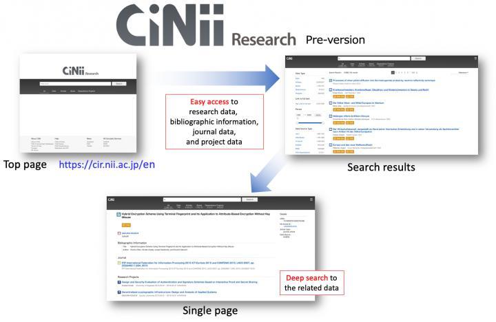 CiNii Research Pre.