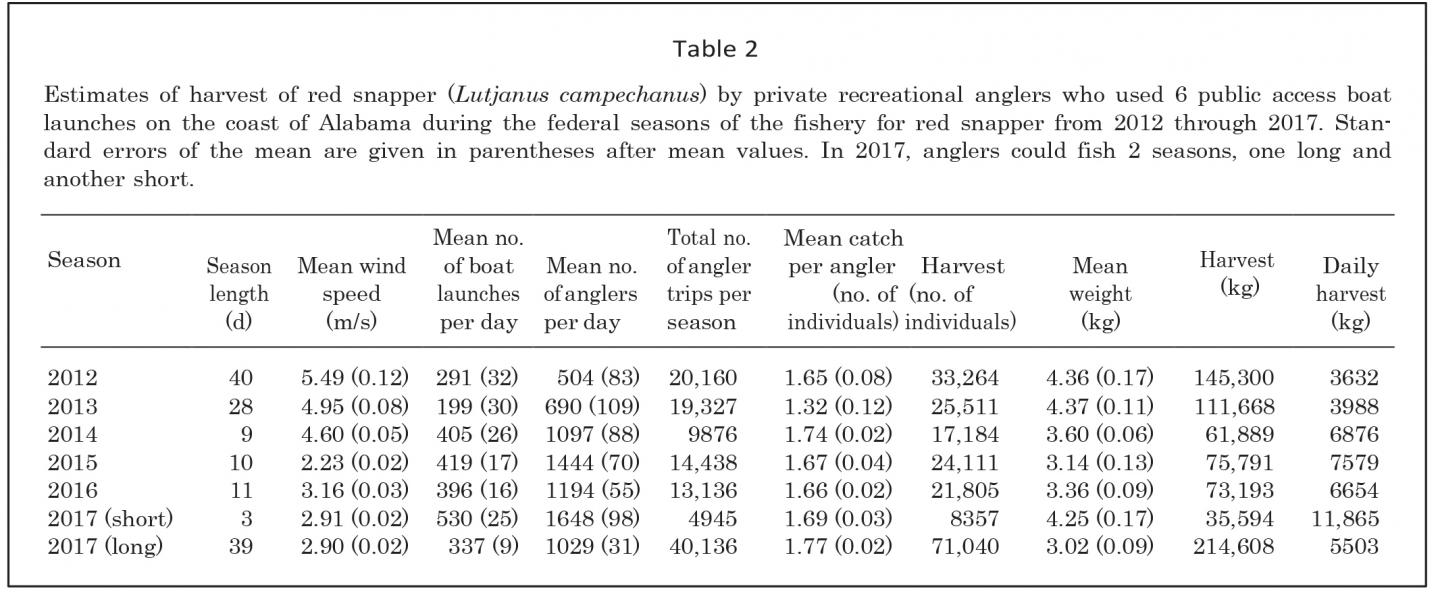 Table 2 Estimages of Harvest of Red Snapper by Private Recreational Anglers