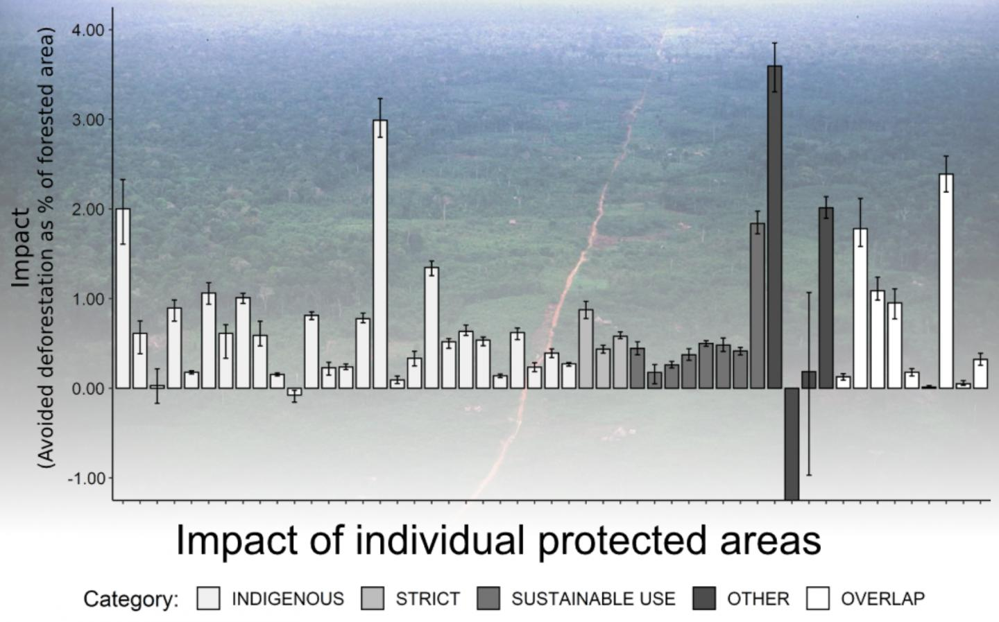 Figure depicting the impact of individual protected areas